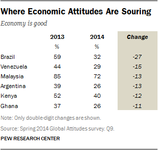 Where Economic Attitudes Are Souring