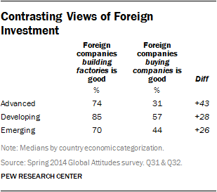 Contrasting Views of Foreign Investment