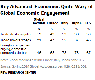 Key Advanced Economies Quite Wary of Global Economic Engagement