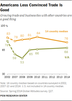 Americans Less Convinced Trade Is Good