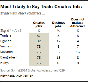 Most Likely to Say Trade Creates Jobs