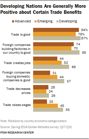 Developing Nations Are Generally More Positive about Certain Trade Benefits