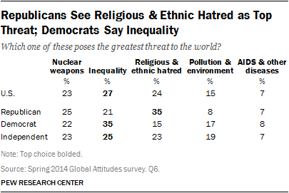 Republicans See Religious & Ethnic Hatred as Top Threat; Democrats Say Inequality