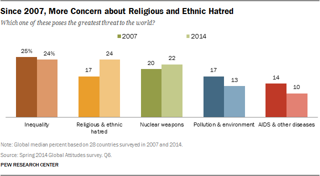 Since More Concern About Religious And Ethnic Hatred Pew - Top 3 religions