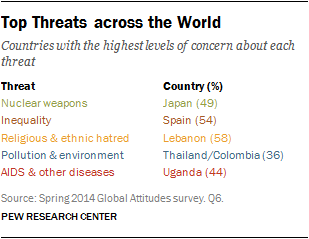 Top Threats across the World