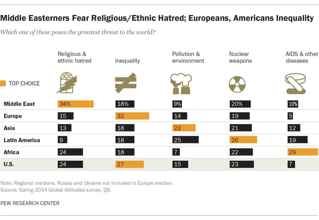 Middle Easterners Fear Religious/Ethnic Hatred; Europeans, Americans Inequality