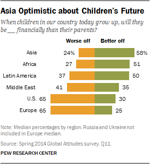Asia Optimistic about Children's Future