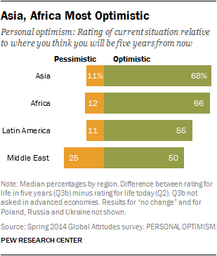 Asia, Africa Most Optimistic