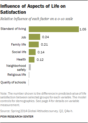 Influence of Aspects of Life on Satisfaction