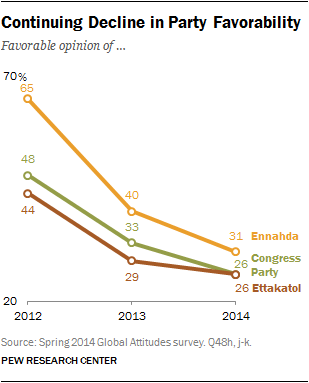 Continuing Decline in Party Favorability