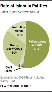 Role of Islam in Politics
