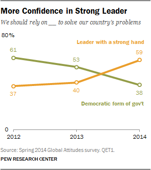 More Confidence in Strong Leader