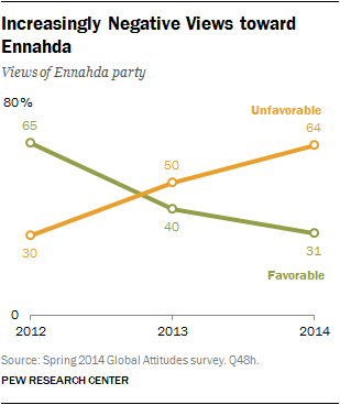 Increasingly Negative Views toward Ennahda
