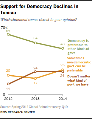 Support for Democracy Declines in Tunisia
