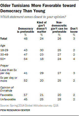 Older Tunisians More Favorable toward Democracy Than Young