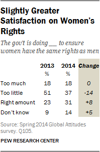 Slightly Greater Satisfaction on Women's Rights