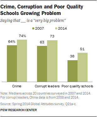 crime and corruption top problems in emerging and developing crime corruption and poor quality schools growing problem