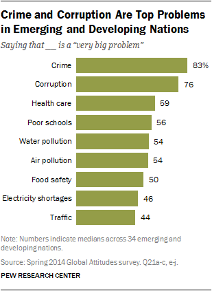 Crime And Corruption Top Problems In Emerging And Developing