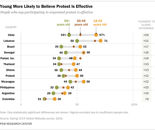 Young More Likely to Believe Protest Is Effective