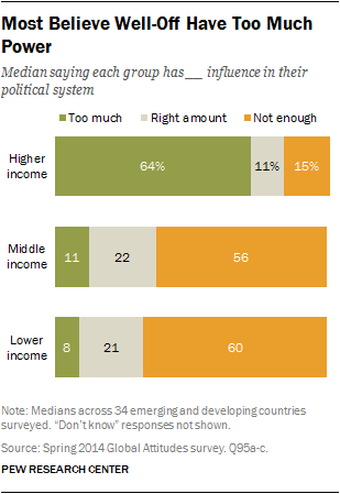 Most Believe Well-Off Have Too Much Power