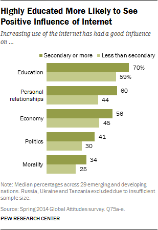 Highly Educated More Likely to See Positive Influence of Internet