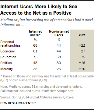 internet seen as positive influence on education but negative on internet users more likely to see access to the net as a positive