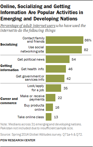Online, Socializing and Getting Information Are Popular Activities in Emerging and Developing Nations
