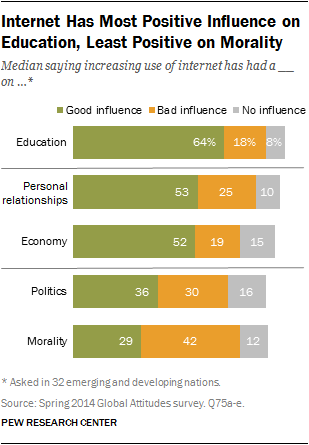 internet seen as positive influence on education but negative on  internet has most positive influence on education least positive on morality