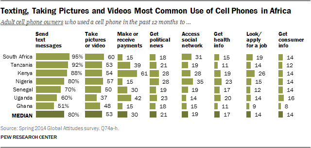Texting, Taking Pictures and Videos Most Common Use of Cell Phones in Africa