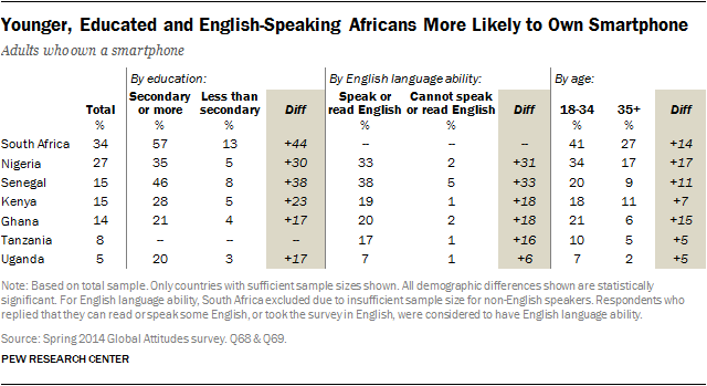 Younger, Educated and English-Speaking Africans More Likely to Own Smartphone