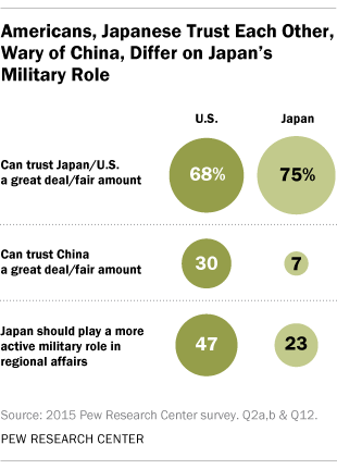 Americans, Japanese Trust Each Other, Wary of China, Differ on Japan's Military Role