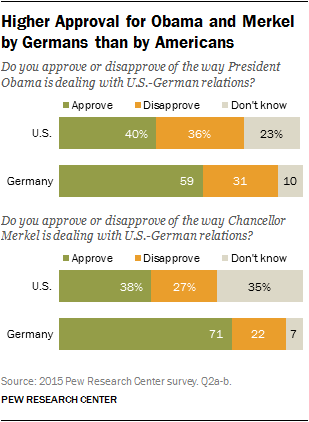 Higher Approval for Obama and Merkel by Germans than by Americans