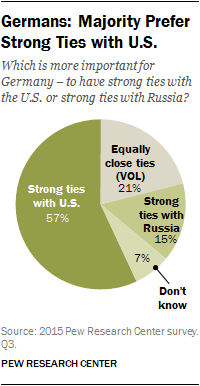 Germans: Majority Prefer Strong Ties with U.S.