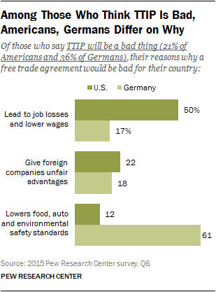 Among Those Who Think TTIP Is Bad, Americans, Germans Differ on Why