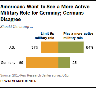 Americans Want to See a More Active Military Role for Germany; Germans Disagree