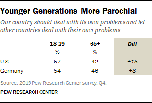 Younger Generations More Parochial