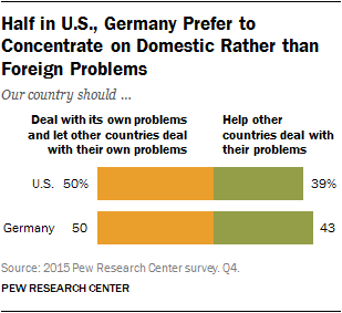 Half in U.S., Germany Prefer to Concentrate on Domestic Rather than Foreign Problems
