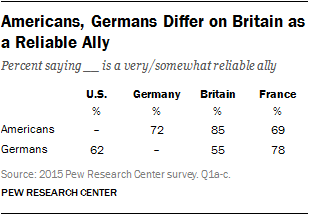 Americans, Germans Differ on Britain as a Reliable Ally