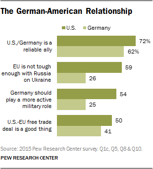 The German-American Relationship