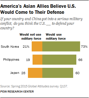 America's Asian Allies Believe U.S. Would Come to Their Defense