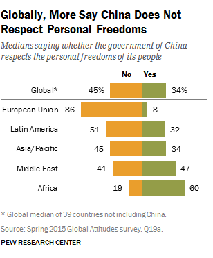Globally, More Say China Does Not Respect Personal Freedoms