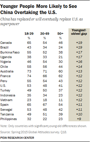 Younger People More Likely to See China Overtaking the U.S.