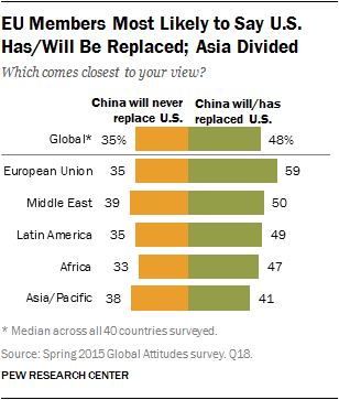 EU Members Most Likely to Say U.S. Has/Will Be Replaced; Asia Divided