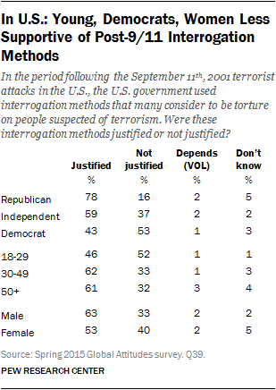 In U.S.: Young, Democrats, Women Less Supportive of Post-9/11 Interrogation Methods