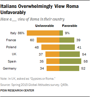 Italians Overwhelmingly View Roma Unfavorably