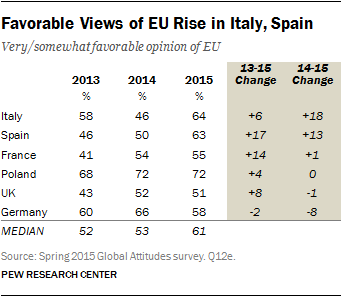 Favorable Views of EU Rise in Italy, Spain