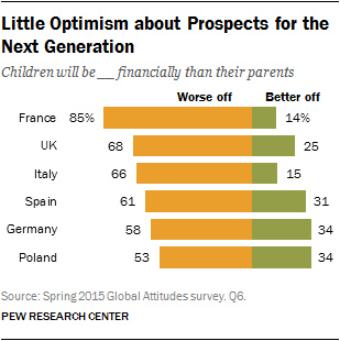Little Optimism about Prospects for the Next Generation