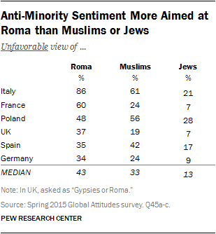 Anti-Minority Sentiment More Aimed at Roma than Muslims or Jews
