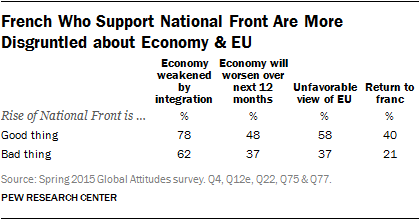 French Who Support National Front Are More Disgruntled about Economy & EU