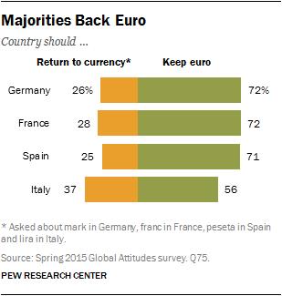 Majorities Back Euro